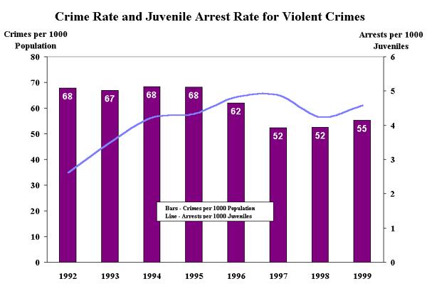 juvenile crime crime rates Definitions: juvenile violent crime arrests count arrests of youth from the ages of  10 through 17 for violent offenses rates of arrest of juveniles for violent.